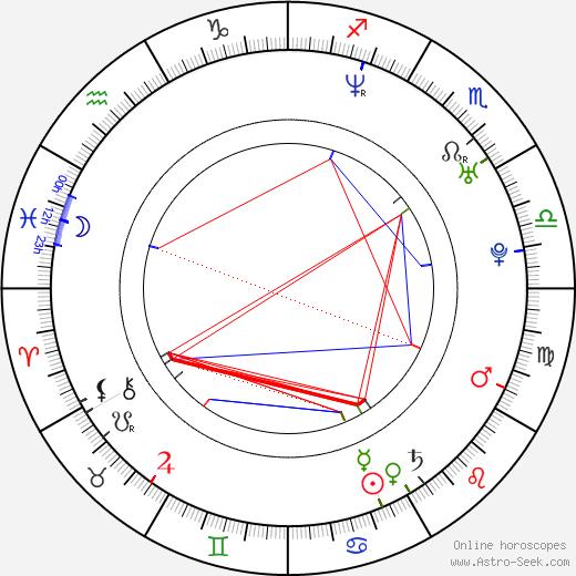 Jim Jones birth chart, Jim Jones astro natal horoscope, astrology