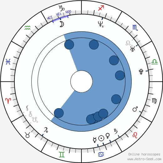 Joakim Wennergren wikipedia, horoscope, astrology, instagram