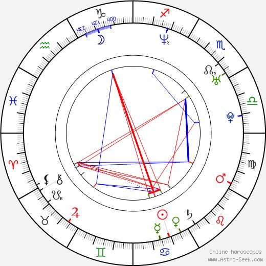 Joakim Wennergren birth chart, Joakim Wennergren astro natal horoscope, astrology