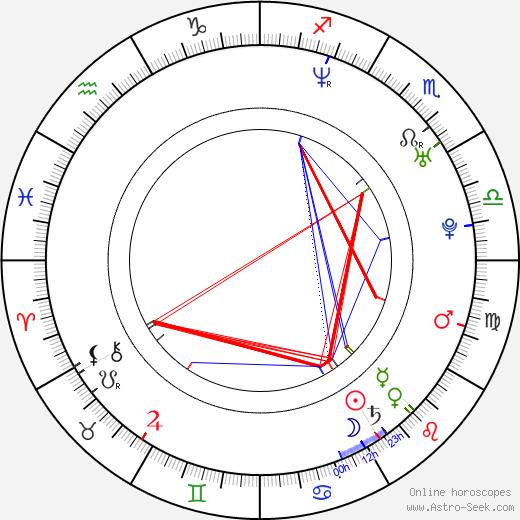 John Fremont birth chart, John Fremont astro natal horoscope, astrology