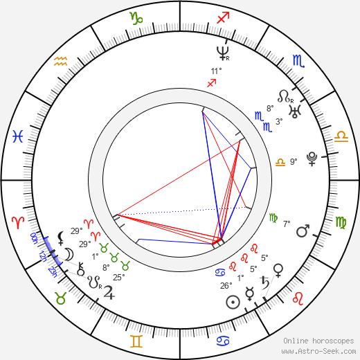 Kanae Uotani birth chart, biography, wikipedia 2020, 2021