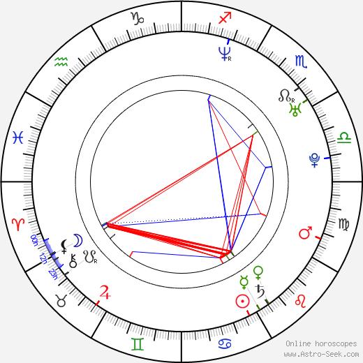Kanae Uotani birth chart, Kanae Uotani astro natal horoscope, astrology