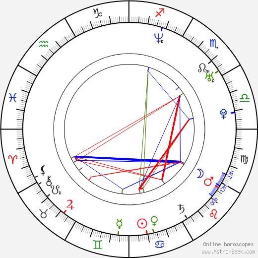 Kellie Bright astro natal birth chart, Kellie Bright horoscope, astrology
