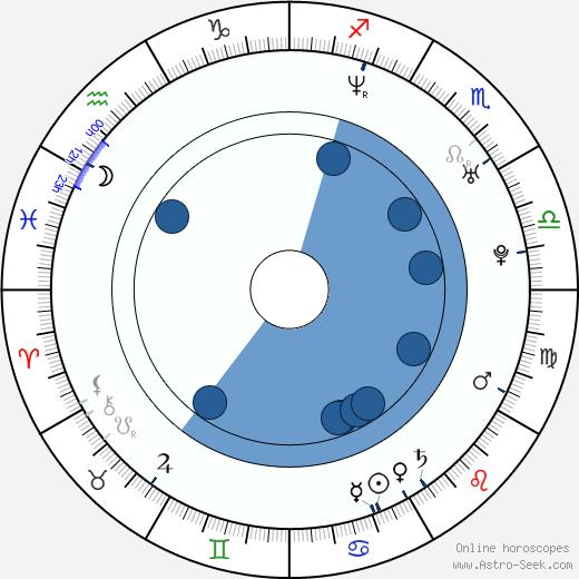 Kirsten Sheridan wikipedia, horoscope, astrology, instagram