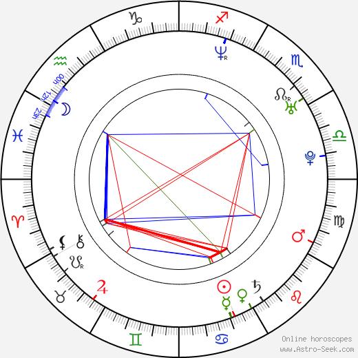 Кирстен Шеридан Kirsten Sheridan день рождения гороскоп, Kirsten Sheridan Натальная карта онлайн