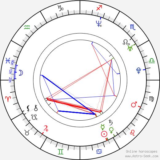 Lucia Rózsa-Hurajová tema natale, oroscopo, Lucia Rózsa-Hurajová oroscopi gratuiti, astrologia