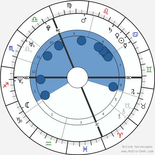 Ludovic Giuly wikipedia, horoscope, astrology, instagram