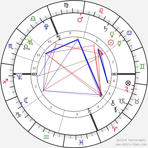Людовик Жюли Ludovic Giuly день рождения гороскоп, Ludovic Giuly Натальная карта онлайн