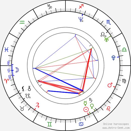 Marika Domińczyk birth chart, Marika Domińczyk astro natal horoscope, astrology