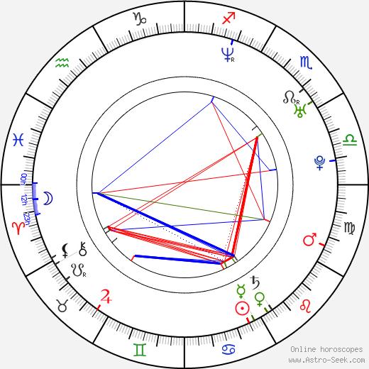 Matthew Holmes birth chart, Matthew Holmes astro natal horoscope, astrology