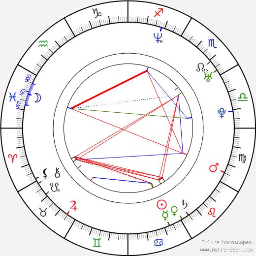 Maxime Tremblay tema natale, oroscopo, Maxime Tremblay oroscopi gratuiti, astrologia