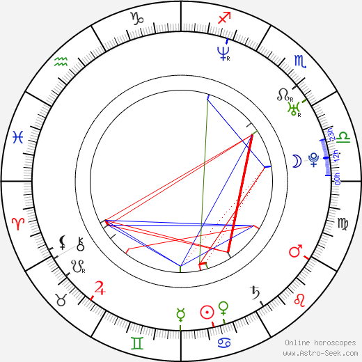 Michal Slaný astro natal birth chart, Michal Slaný horoscope, astrology