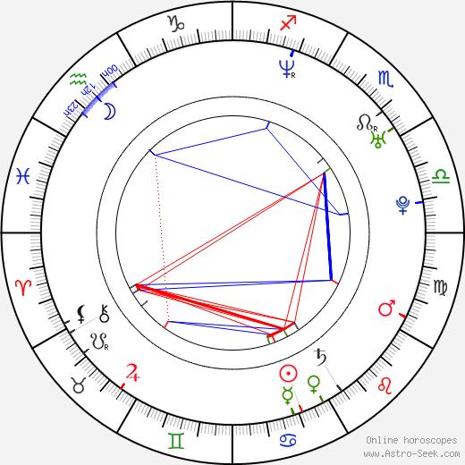Mikkel Arendt день рождения гороскоп, Mikkel Arendt Натальная карта онлайн