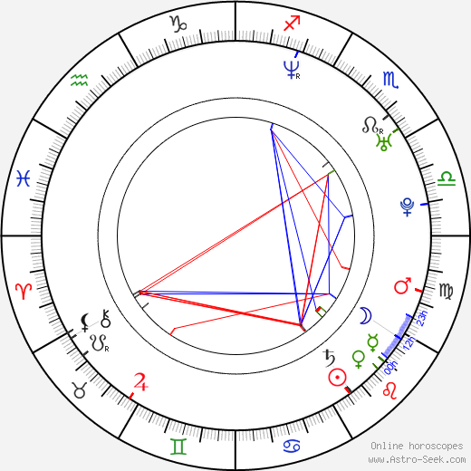 Nathan Bell astro natal birth chart, Nathan Bell horoscope, astrology