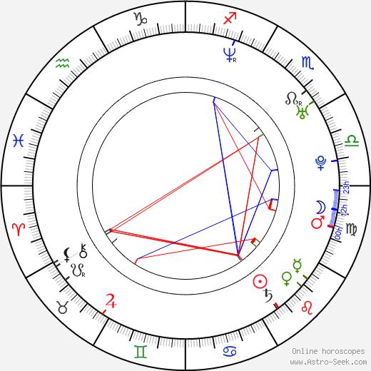 Nikolai Kinski astro natal birth chart, Nikolai Kinski horoscope, astrology