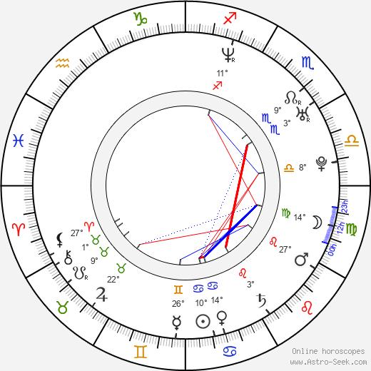 Paul Meany birth chart, biography, wikipedia 2020, 2021