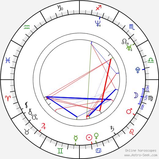 Paul Meany birth chart, Paul Meany astro natal horoscope, astrology