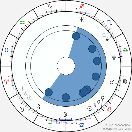 Paulina Kinaszewska wikipedia, horoscope, astrology, instagram