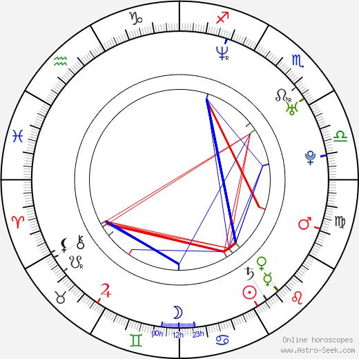 Paulina Kinaszewska birth chart, Paulina Kinaszewska astro natal horoscope, astrology