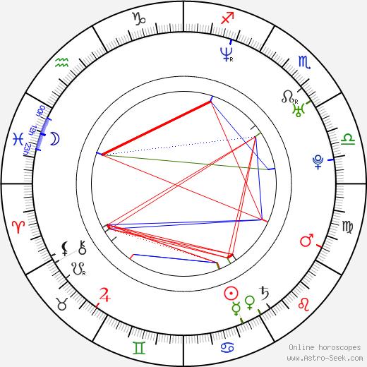 Peter Krajčovič birth chart, Peter Krajčovič astro natal horoscope, astrology