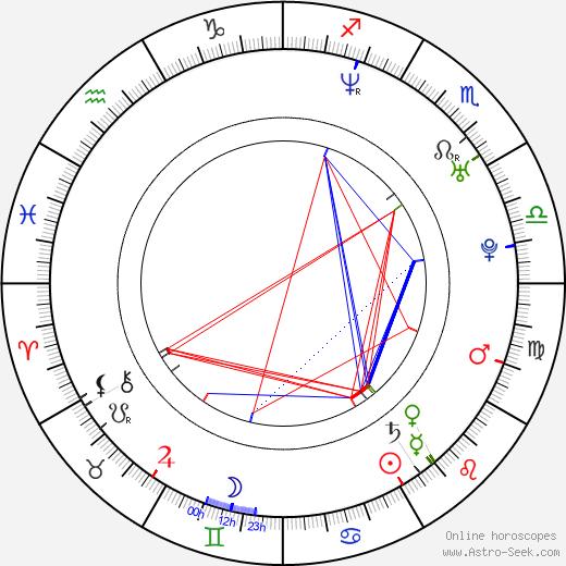 Róbert Jakab birth chart, Róbert Jakab astro natal horoscope, astrology