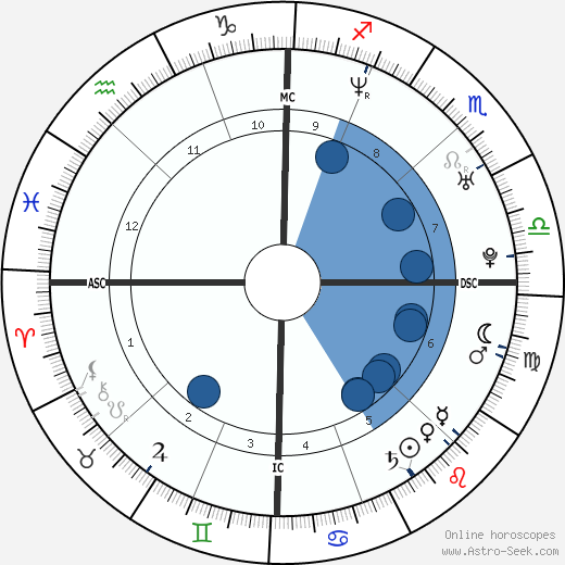 Robert R. Seltzer wikipedia, horoscope, astrology, instagram
