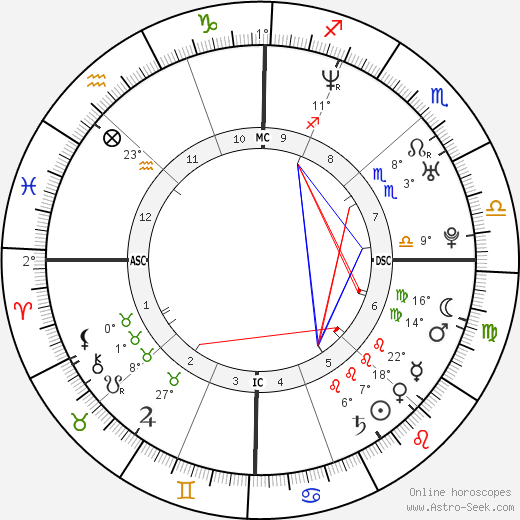 Robert R. Seltzer birth chart, biography, wikipedia 2018, 2019