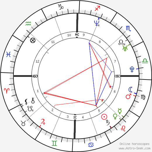 Robert R. Seltzer astro natal birth chart, Robert R. Seltzer horoscope, astrology