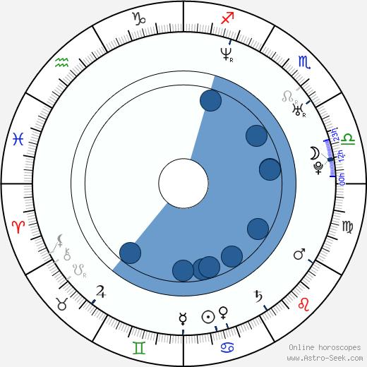 Rohan Nichol wikipedia, horoscope, astrology, instagram