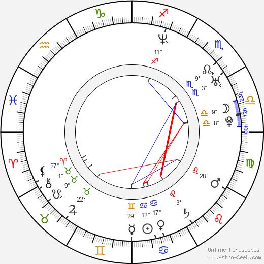 Rohan Nichol birth chart, biography, wikipedia 2020, 2021
