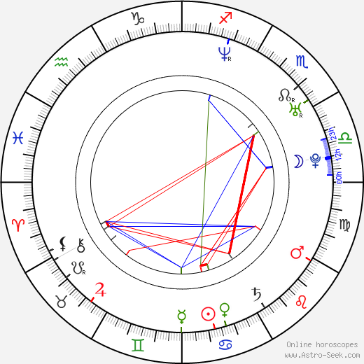Rohan Nichol birth chart, Rohan Nichol astro natal horoscope, astrology