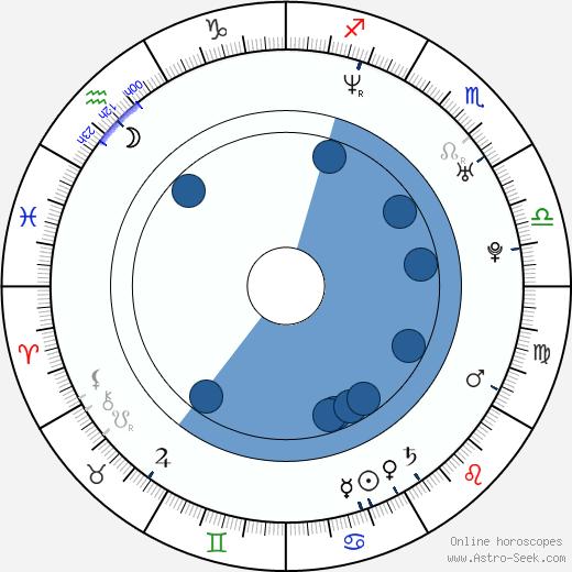 Sandra Kazíková wikipedia, horoscope, astrology, instagram