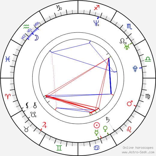 Sandra Kazíková astro natal birth chart, Sandra Kazíková horoscope, astrology