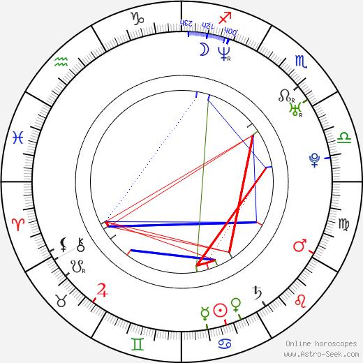 Sascha Tschorn birth chart, Sascha Tschorn astro natal horoscope, astrology