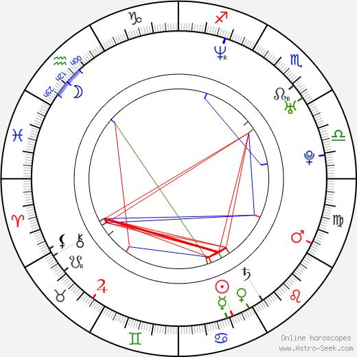 Шелдон Сурей Sheldon Souray день рождения гороскоп, Sheldon Souray Натальная карта онлайн