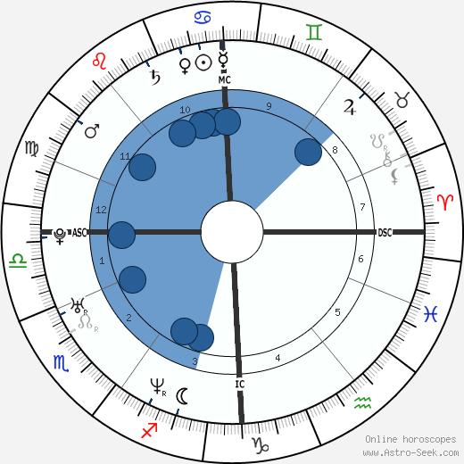 Sinead Marie Dudgeon wikipedia, horoscope, astrology, instagram