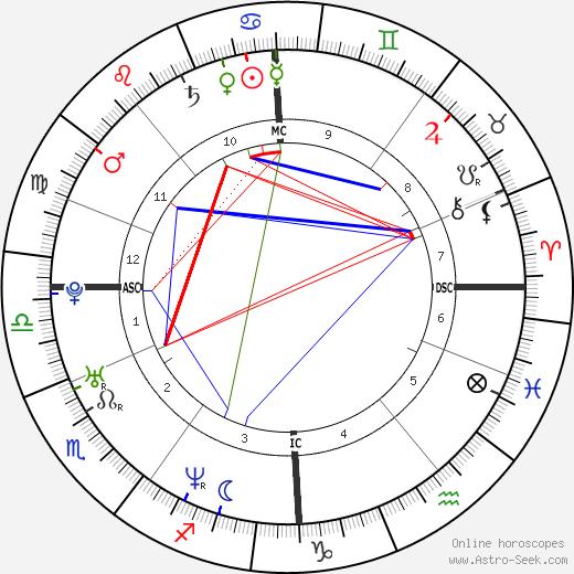 Sinead Marie Dudgeon tema natale, oroscopo, Sinead Marie Dudgeon oroscopi gratuiti, astrologia