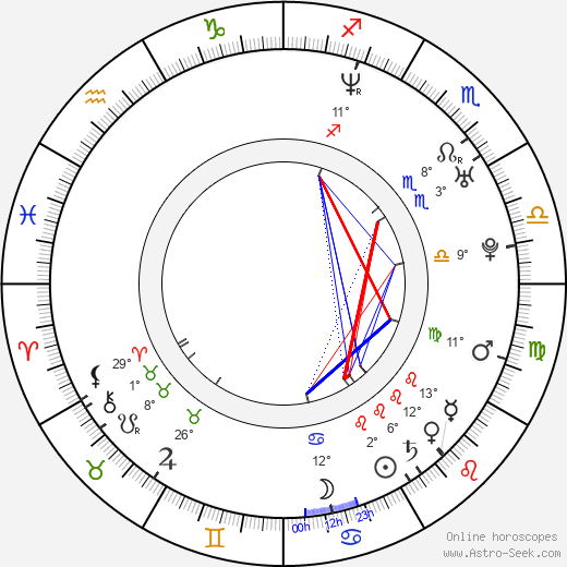 Stéphane Rideau birth chart, biography, wikipedia 2019, 2020