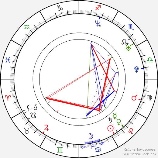 Stéphane Rideau astro natal birth chart, Stéphane Rideau horoscope, astrology