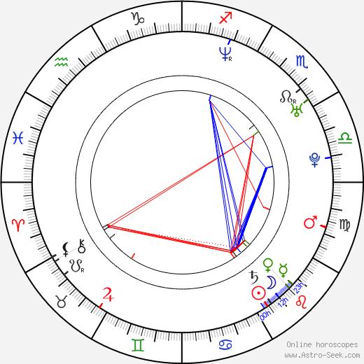 Susanne Georgi birth chart, Susanne Georgi astro natal horoscope, astrology