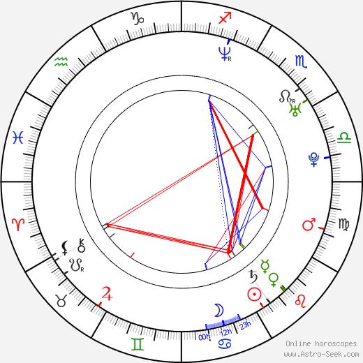 Tera Patrick birth chart, Tera Patrick astro natal horoscope, astrology