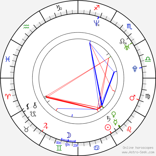 Terrance Zdunich birth chart, Terrance Zdunich astro natal horoscope, astrology