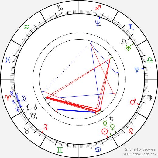 Валери Крус Valerie Cruz день рождения гороскоп, Valerie Cruz Натальная карта онлайн