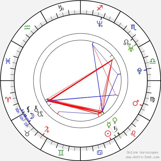 Винесса Шоу Vinessa Shaw день рождения гороскоп, Vinessa Shaw Натальная карта онлайн