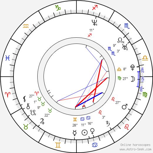 Wanderlei Silva birth chart, biography, wikipedia 2020, 2021