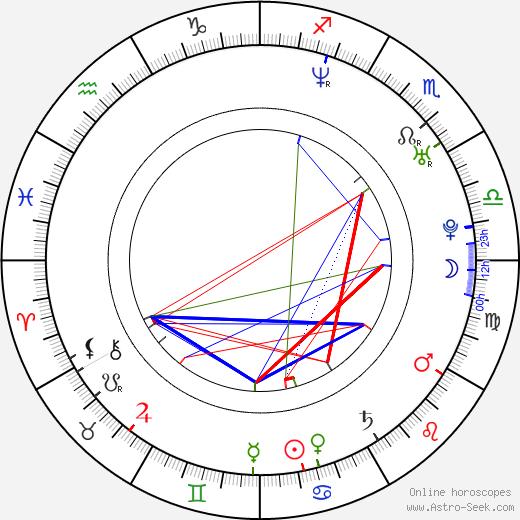 Wanderlei Silva birth chart, Wanderlei Silva astro natal horoscope, astrology