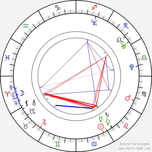 Wojciech Medyński birth chart, Wojciech Medyński astro natal horoscope, astrology