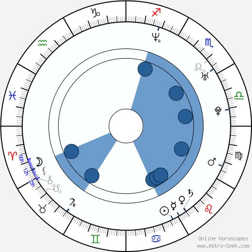 Yeon-hong Ahn wikipedia, horoscope, astrology, instagram