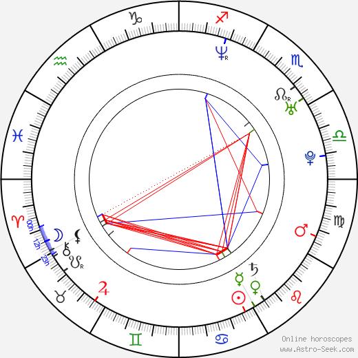 Yeon-hong Ahn astro natal birth chart, Yeon-hong Ahn horoscope, astrology