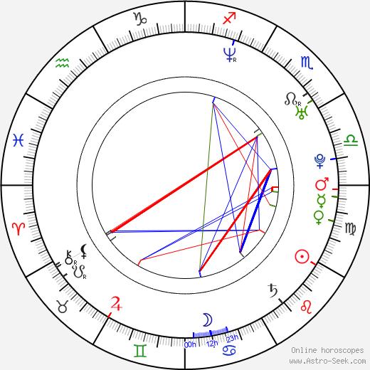 Alejandro Brugués astro natal birth chart, Alejandro Brugués horoscope, astrology